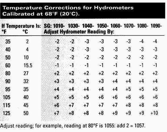 hydrometer_correction_table.JPG