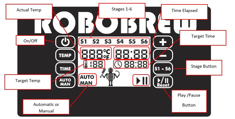 RoboBrew-Gen3-Display-Breakdown.png